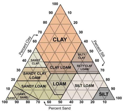Τρίγωνο εδάφους